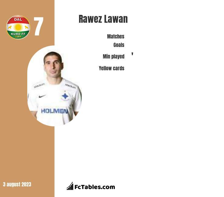 Rawez Lawan infographic