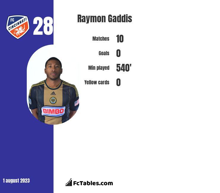 Raymon Gaddis infographic