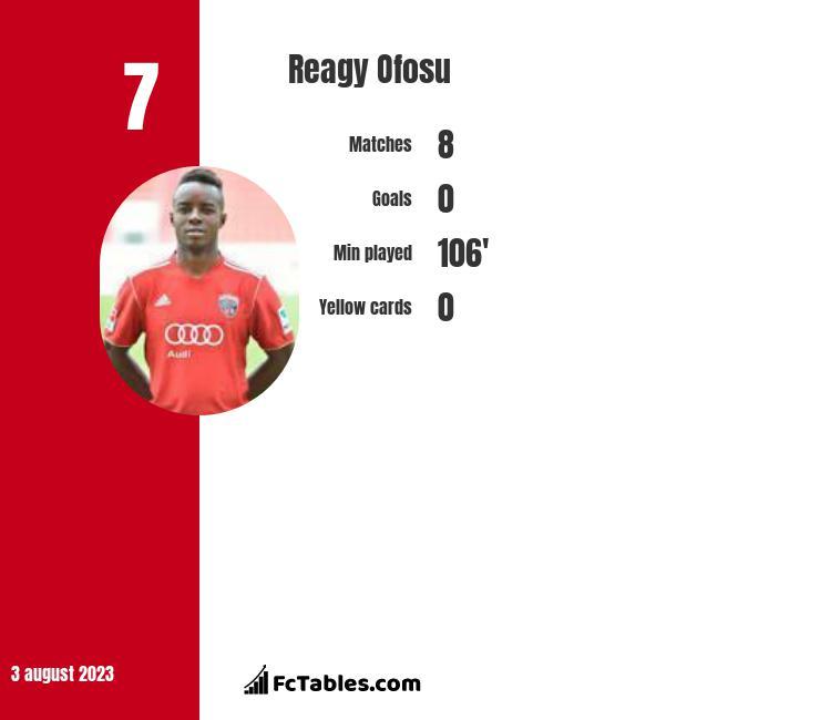 Reagy Ofosu infographic