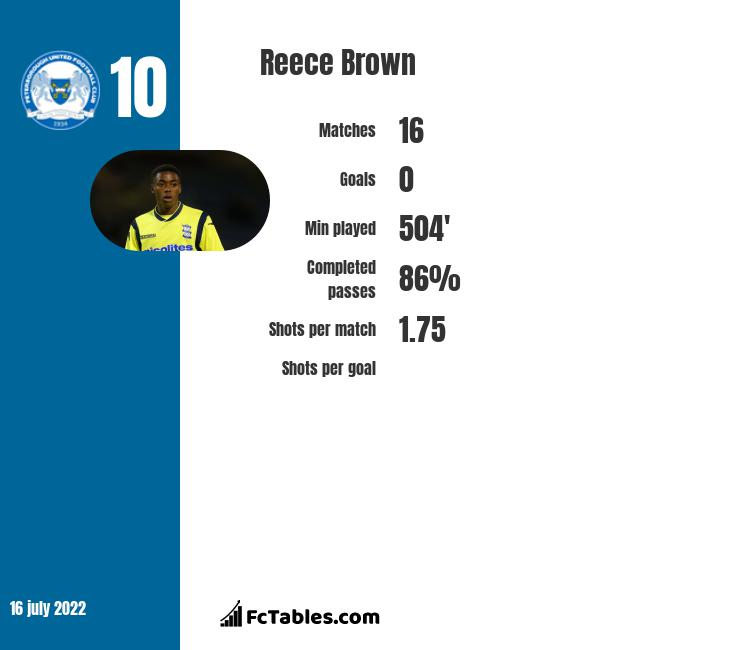 Reece Brown infographic