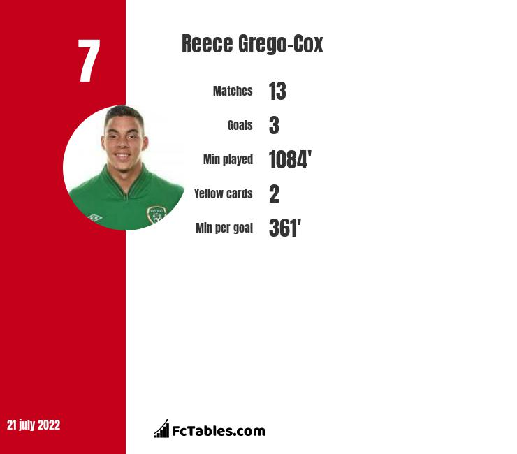 Reece Grego-Cox infographic statistics for Crawley Town