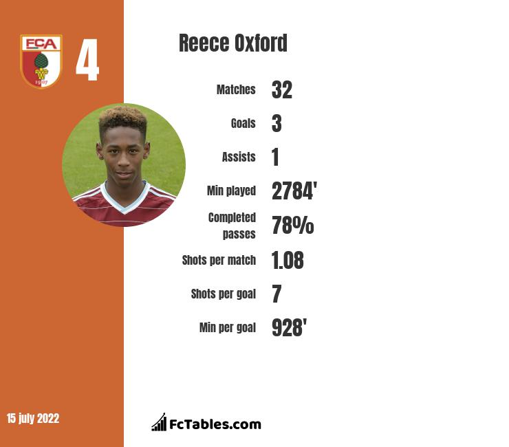 Reece Oxford infographic