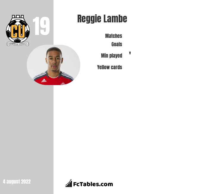 Reggie Lambe infographic statistics for Cambridge United