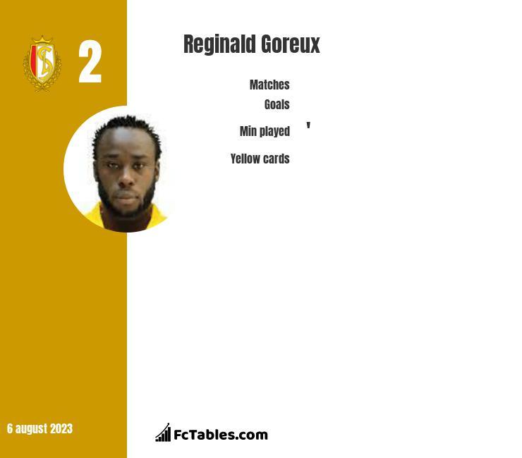 Reginald Goreux infographic