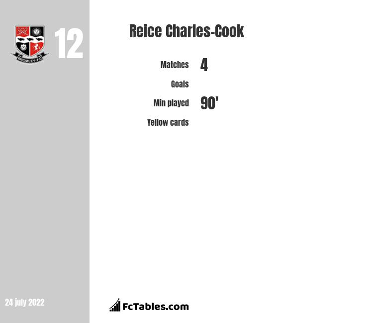 Reice Charles-Cook infographic