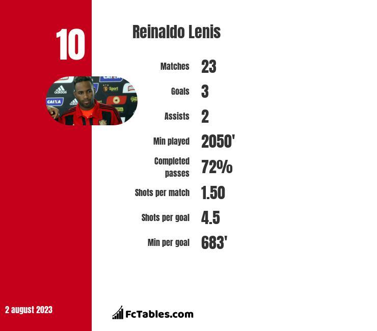 Reinaldo Lenis infographic