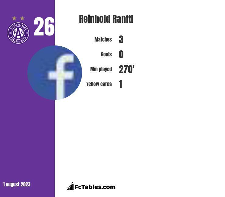 Reinhold Ranftl infographic