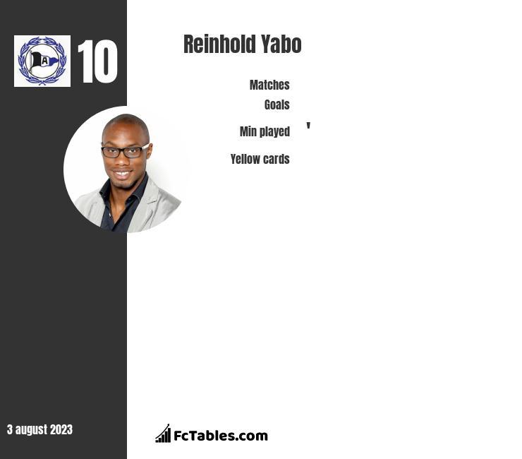 Reinhold Yabo infographic
