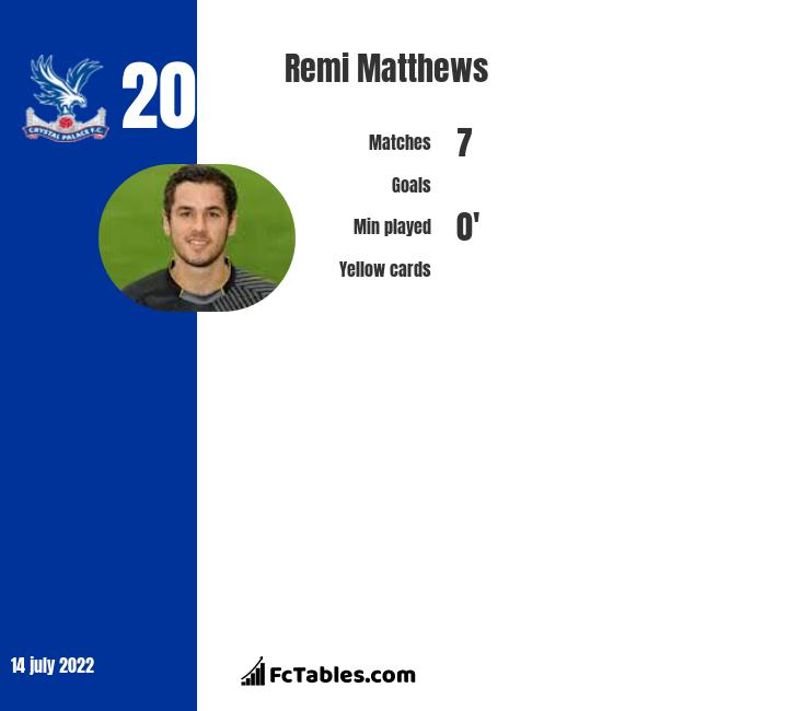 Remi Matthews infographic