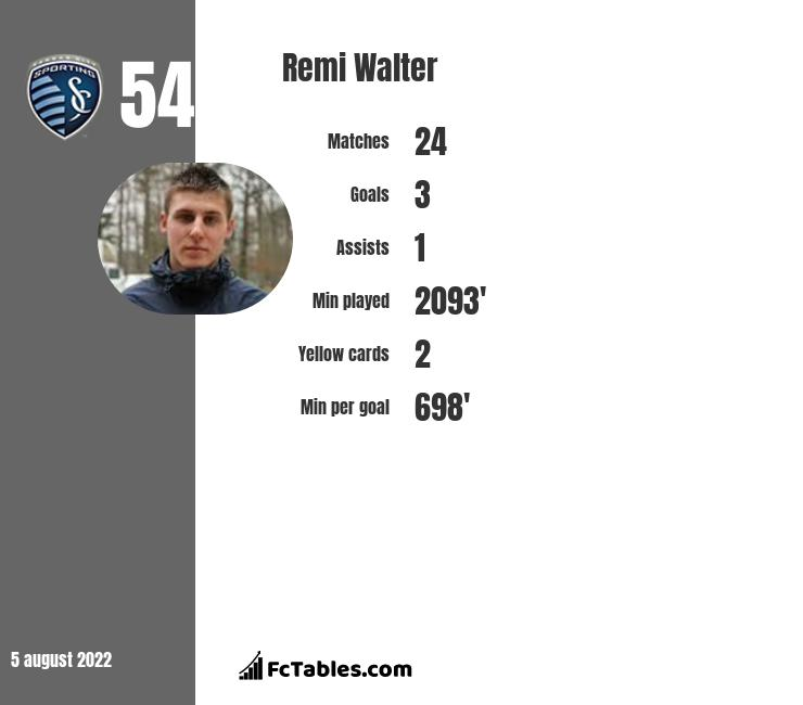 Remi Walter infographic