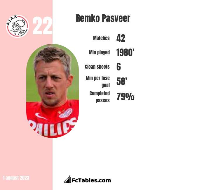 Remko Pasveer infographic