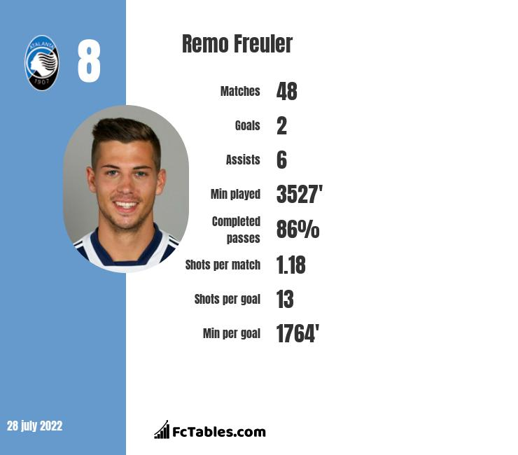 Remo Freuler infographic