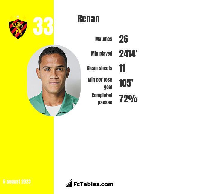 Renan infographic