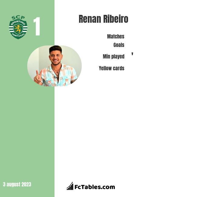Renan Ribeiro infographic
