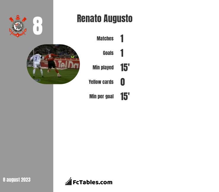 Renato Augusto infographic