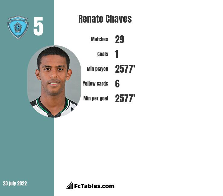 Renato Chaves infographic