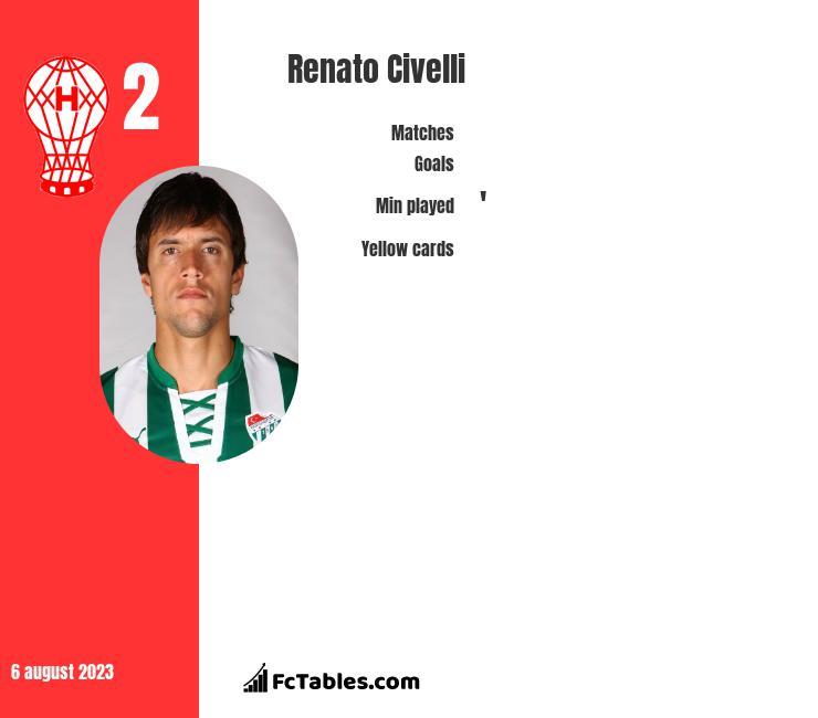 Renato Civelli infographic