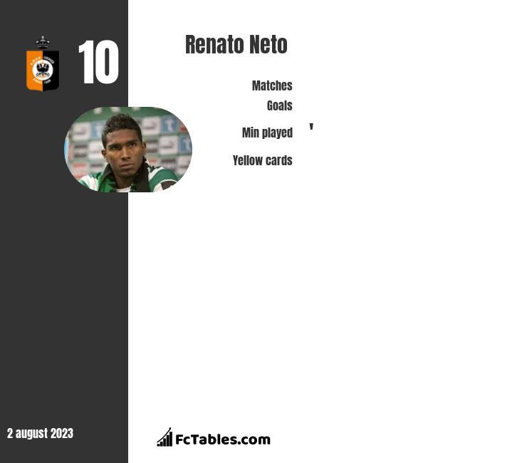 Renato Neto infographic