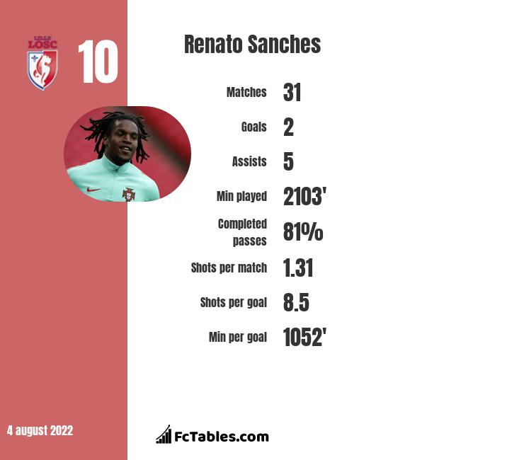 Renato Sanches infographic