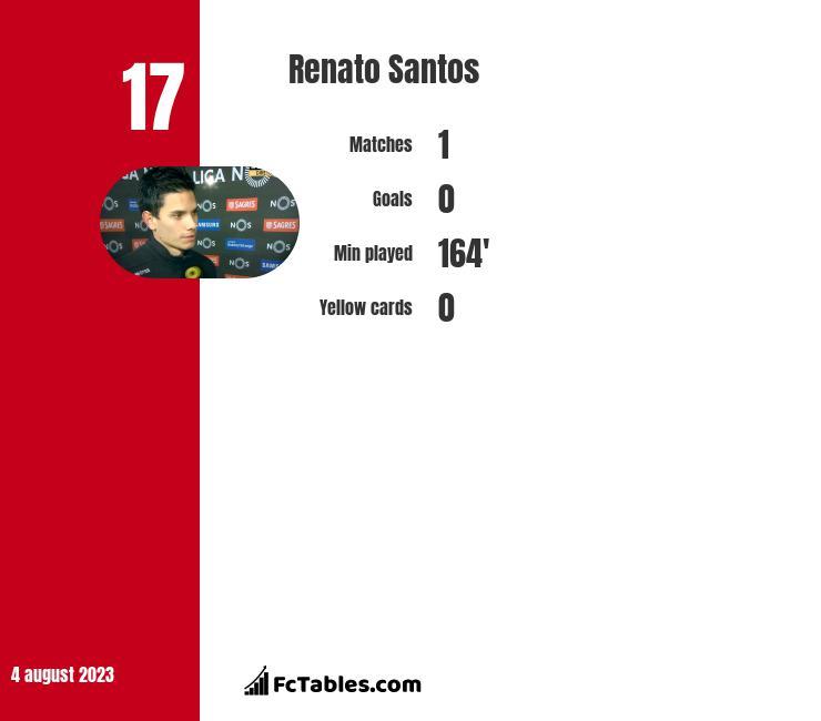 Renato Santos infographic