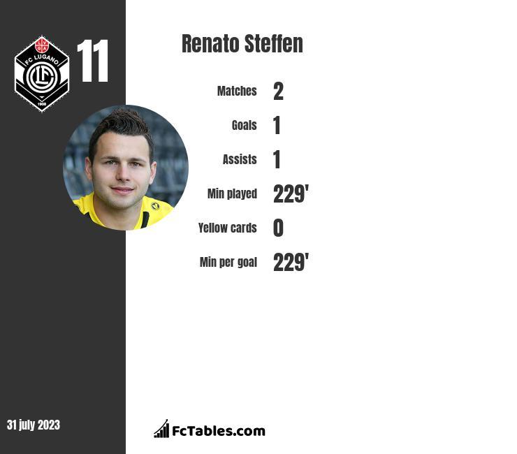 Renato Steffen infographic