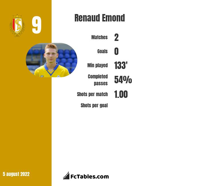 Renaud Emond infographic statistics for Nantes