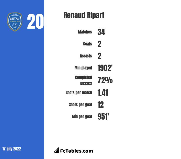 Renaud Ripart infographic statistics for Nimes
