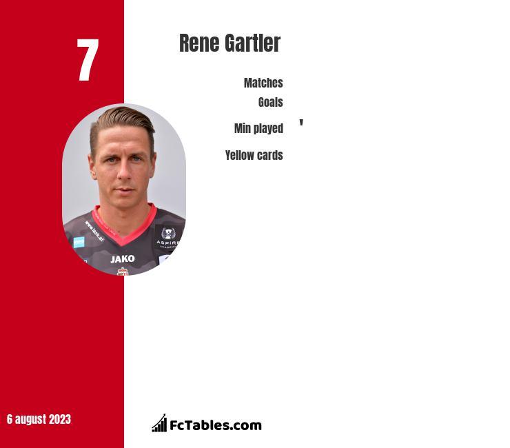 Rene Gartler infographic
