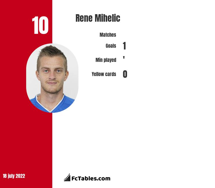 Rene Mihelic infographic