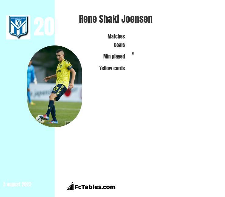 Rene Shaki Joensen infographic