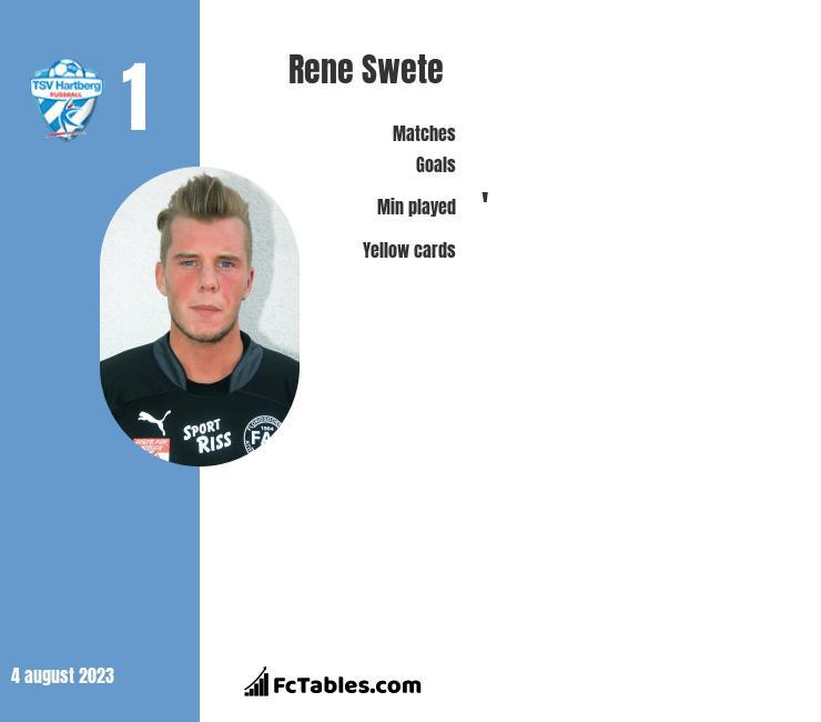 Rene Swete infographic
