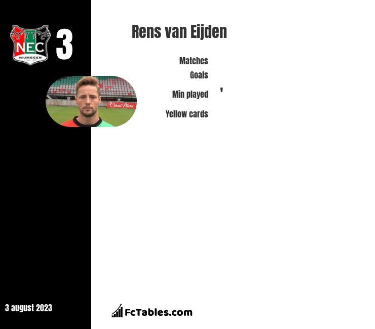 Rens van Eijden infographic