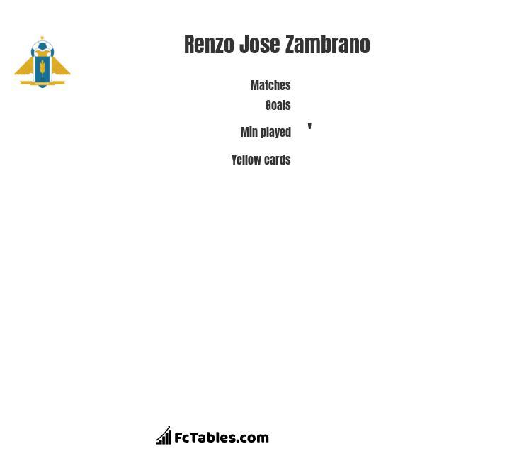 Renzo Jose Zambrano infographic