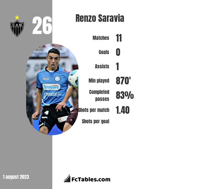Renzo Saravia infographic