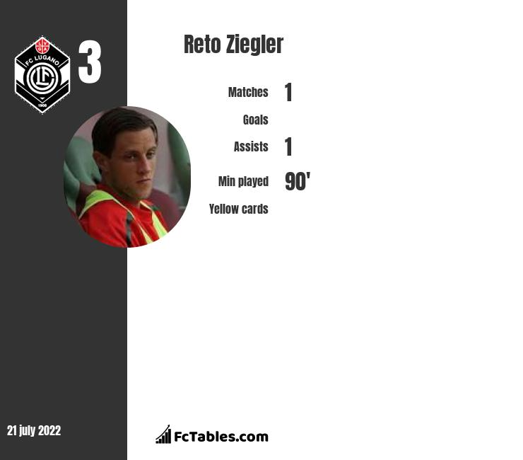 Reto Ziegler infographic statistics for Dallas Burn