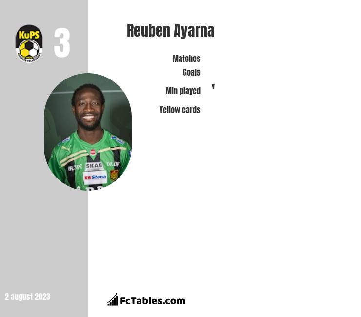 Reuben Ayarna infographic