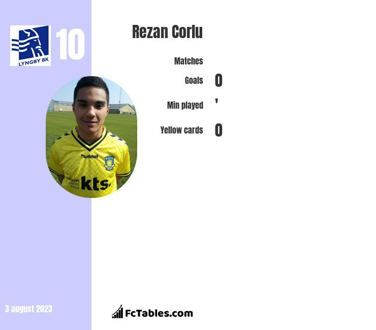 Rezan Corlu infographic