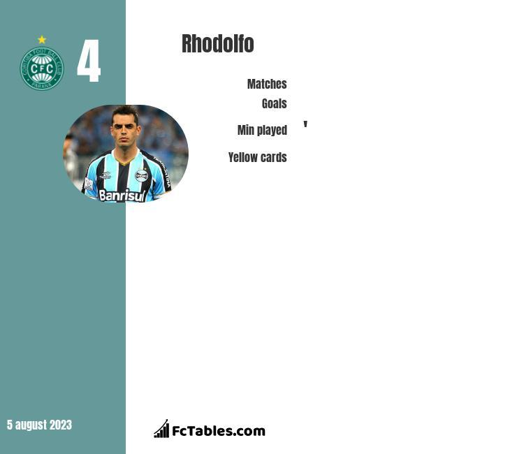 Rhodolfo infographic