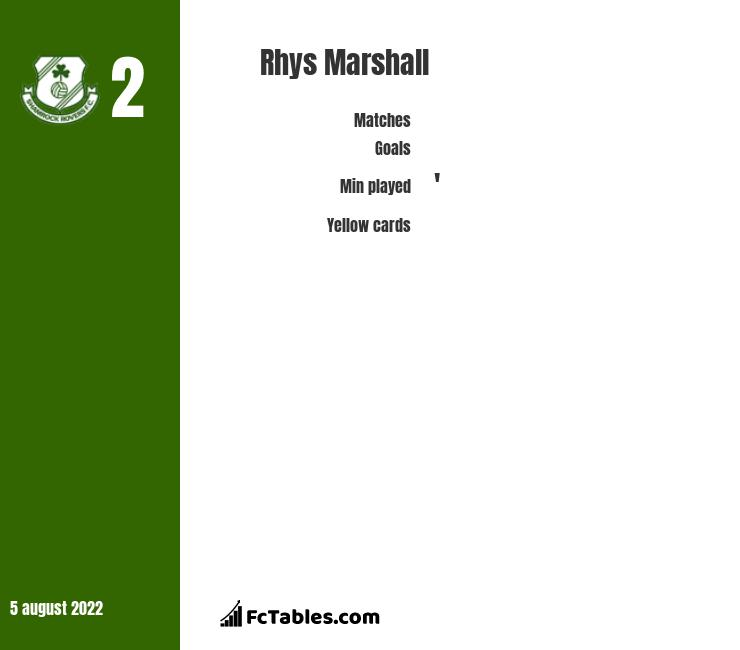 Rhys Marshall infographic statistics for Shamrock Rovers