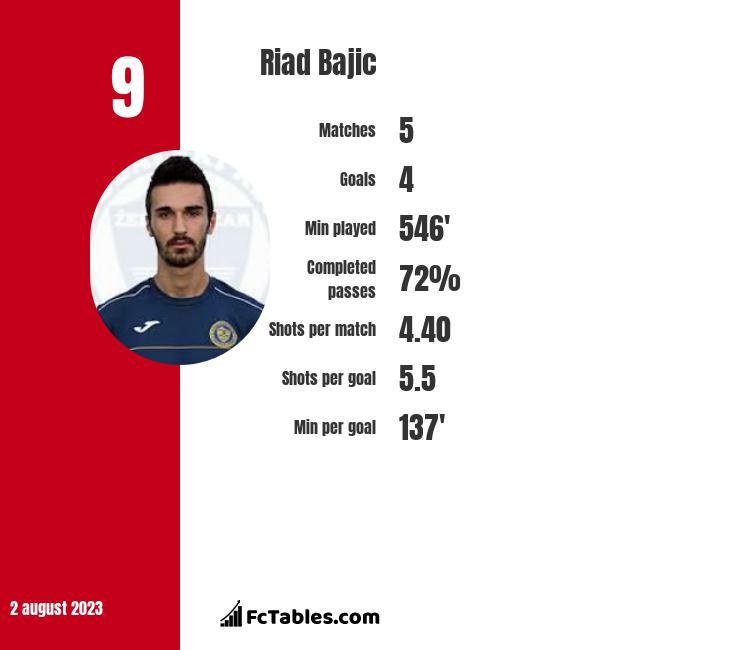 Riad Bajic infographic