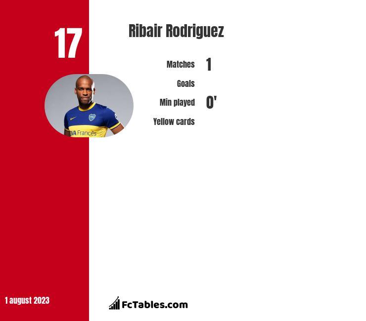Ribair Rodriguez infographic
