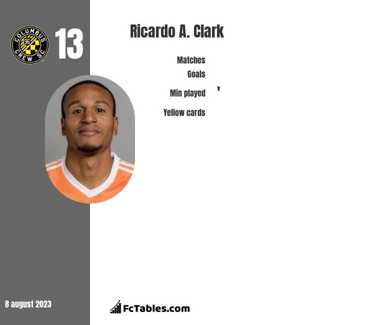 Ricardo A. Clark infographic