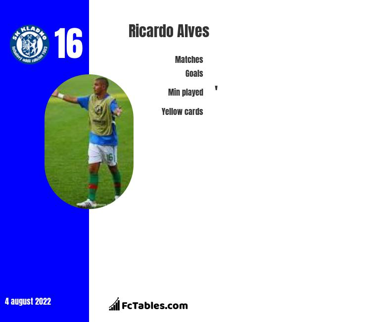 Ricardo Alves infographic
