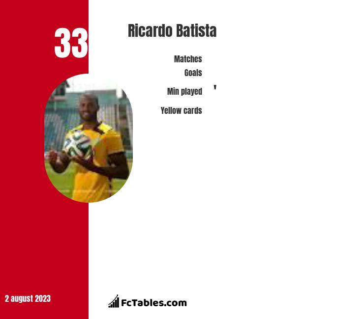 Ricardo Batista infographic
