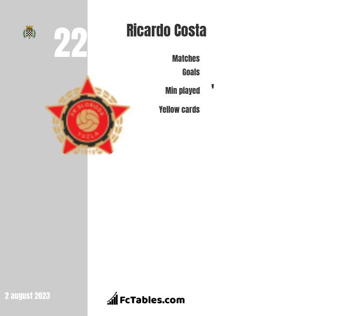 Ricardo Costa infographic