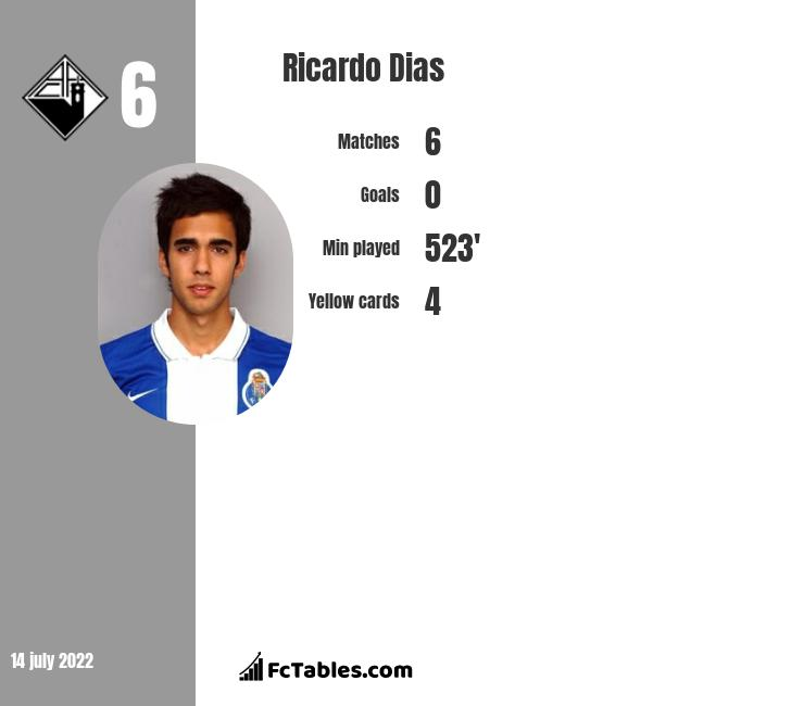Ricardo Dias infographic