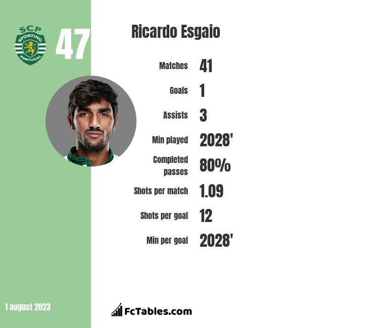 Ricardo Esgaio infographic