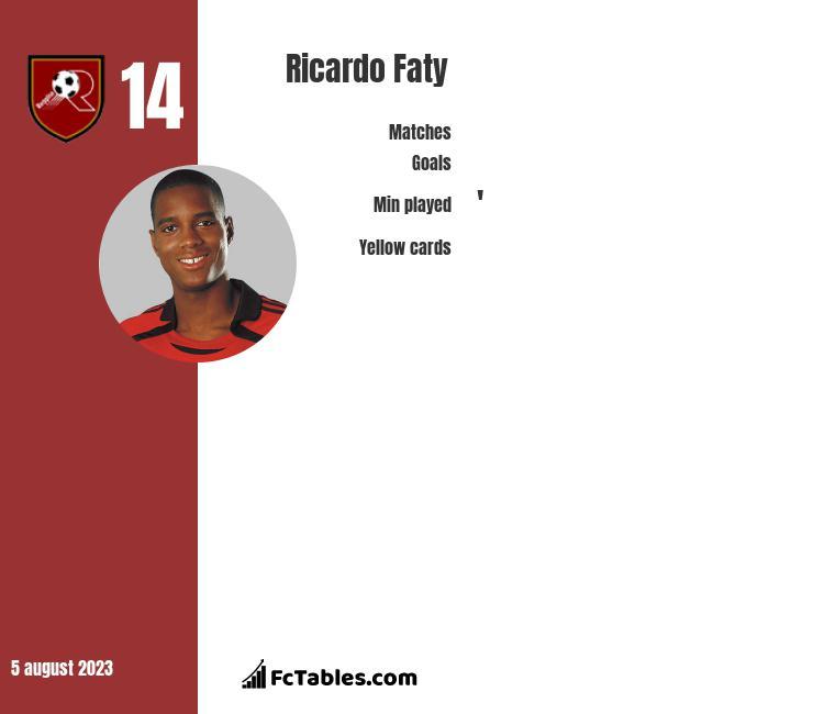Ricardo Faty infographic