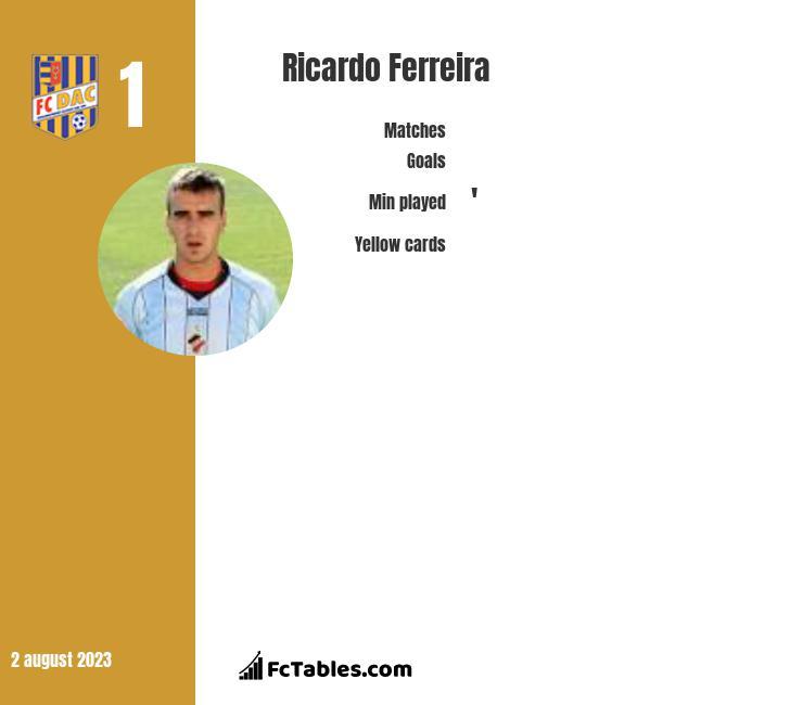 Ricardo Ferreira infographic