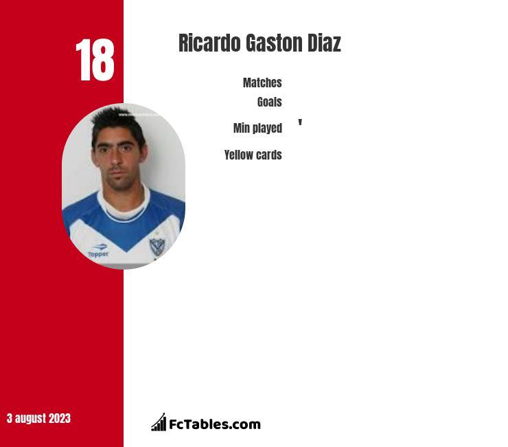 Ricardo Gaston Diaz infographic